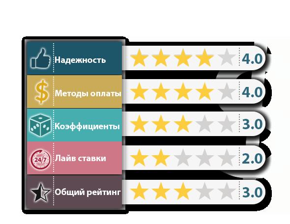 рейтинг букмекеров общий